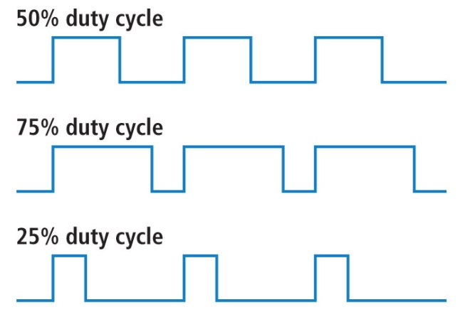 duty cycles from https://learn.sparkfun.com/tutorials/pulse-width-modulation