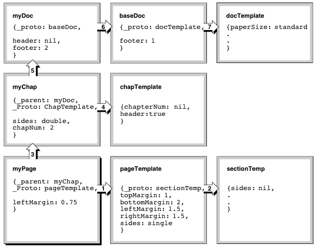 Newtonscript slot search